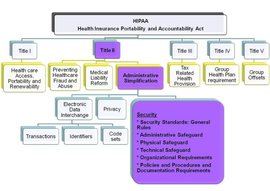 HIPAA COMPLIANCE CALIFORNIA